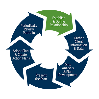 Our process wheel: Establish and define relationship, Gather client information and data, Data Analysis and plan development, Present the plan, Adopt plan and create action plans, Periodically Review Portfolio